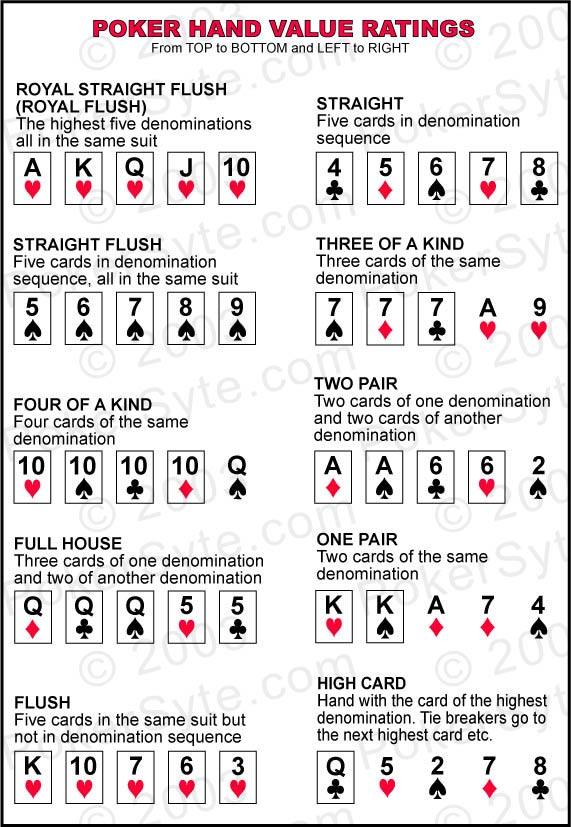 poker hands ranking order list
