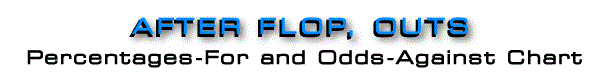 After Flop Outs - Percentages-For and Odds-Against
