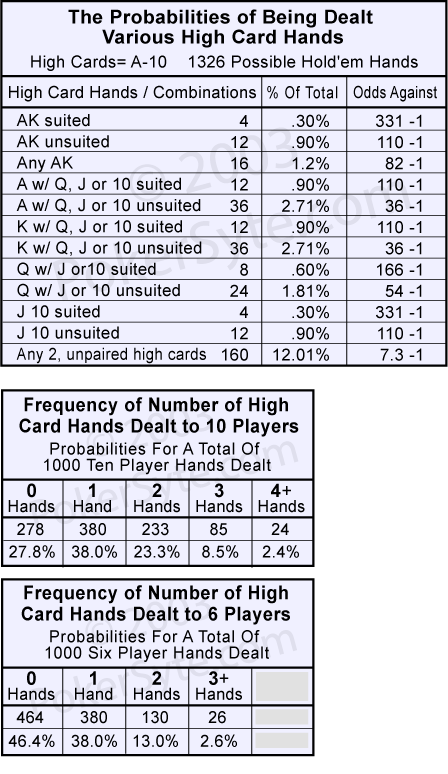 high card texas holdem