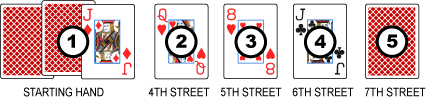 Typical Seven Card Stud Poker Hand