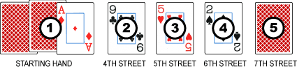 7 card stud low hands